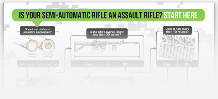 Assault weapon flow chart